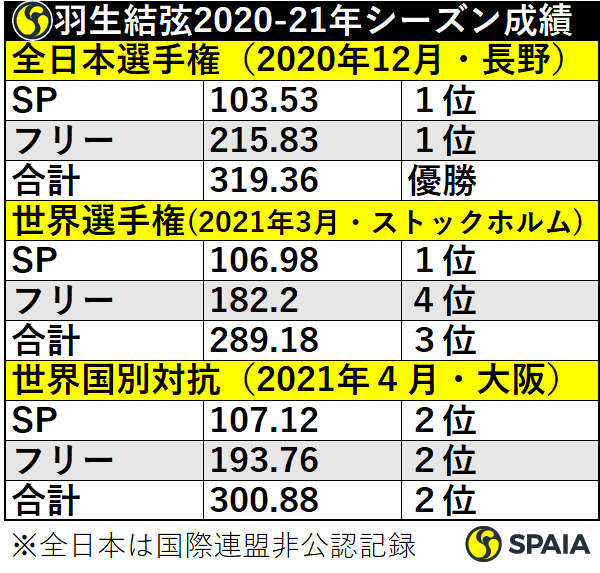 羽生結弦2020-21年シーズン成績