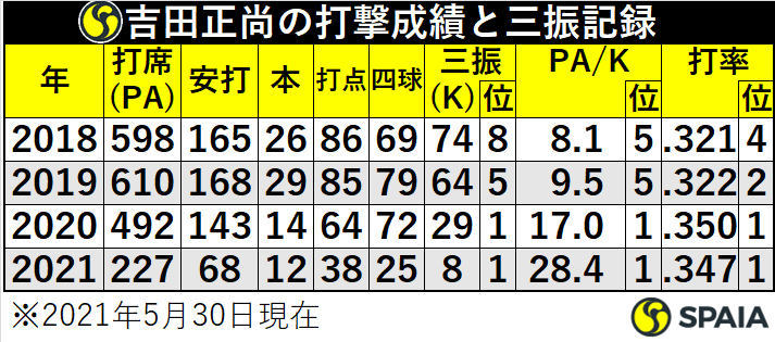 吉田正尚の打撃成績と三振記録