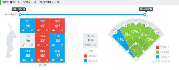 村上宗隆ゾーン別データ