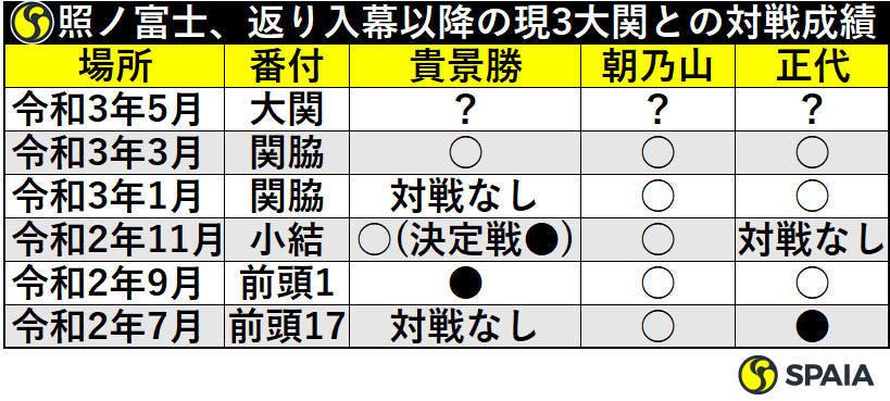 照ノ富士、返り入幕以降の3大関との対戦成績