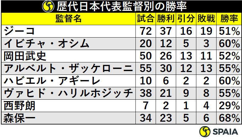 歴代日本代表監督別の勝率