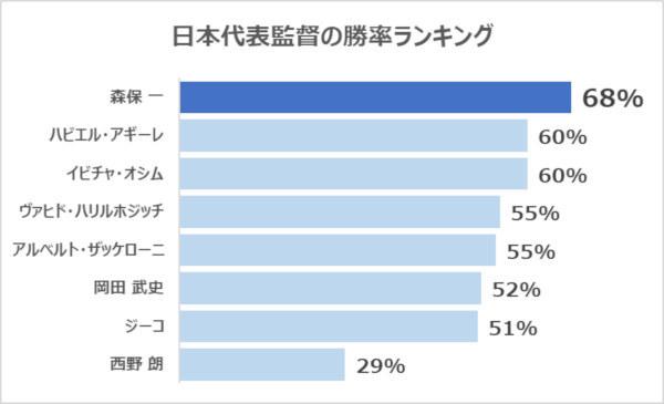 日本代表監督の勝率ランキング