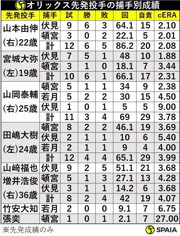 オリックス先発投手の捕手別成績