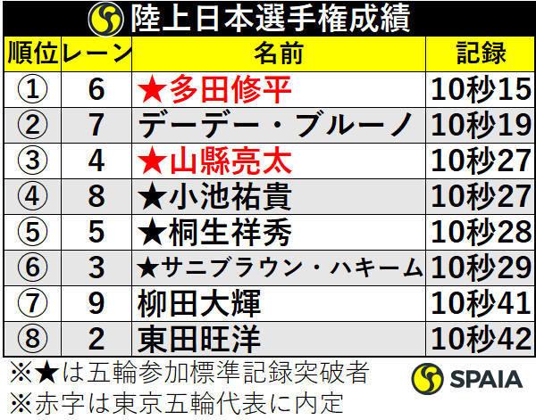 陸上日本選手権成績