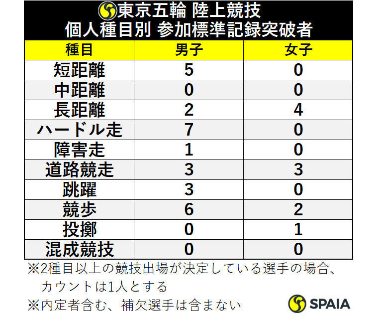 東京五輪 陸上競技 個人種目別 参加標準記録突破者ⒸSPAIA