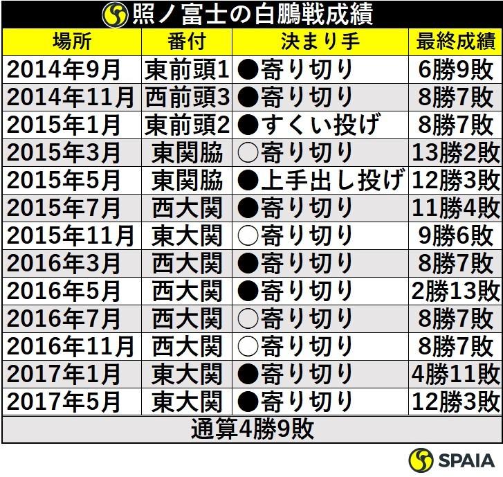 照ノ富士の白鵬戦成績