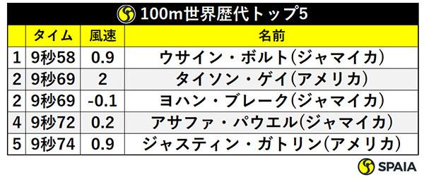 100m世界歴代トップ5ⒸSPAIA