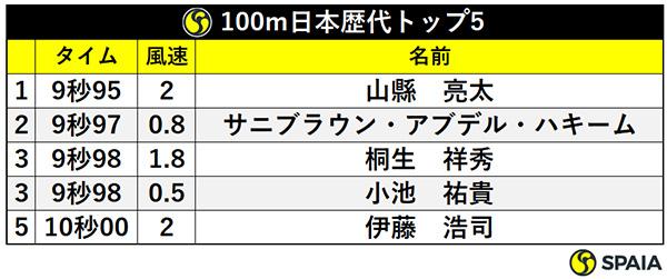 100m日本歴代トップ5ⒸSPAIA