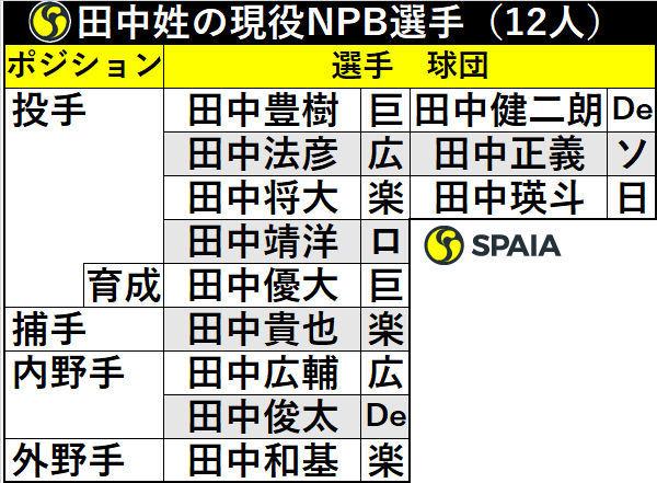 田中姓の現役NPB選手