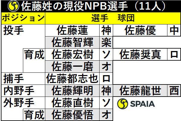 佐藤姓の現役NPB選手