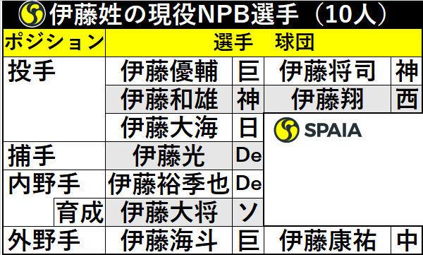 伊藤姓の現役NPB選手