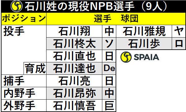 石川姓の現役NPB選手