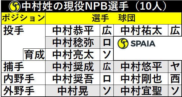 中村姓の現役NPB選手