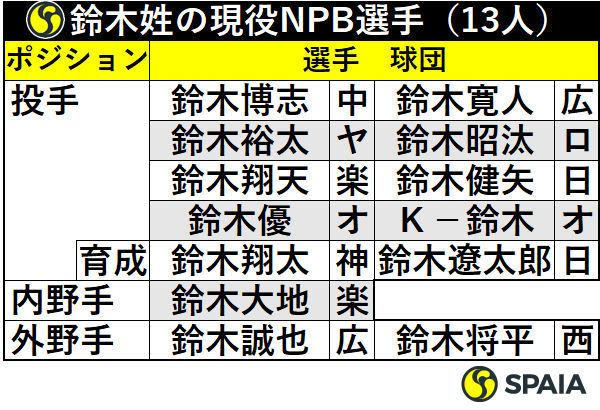 鈴木姓の現役NPB選手