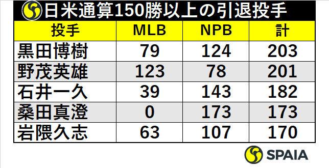 日米通算150勝以上の引退投手