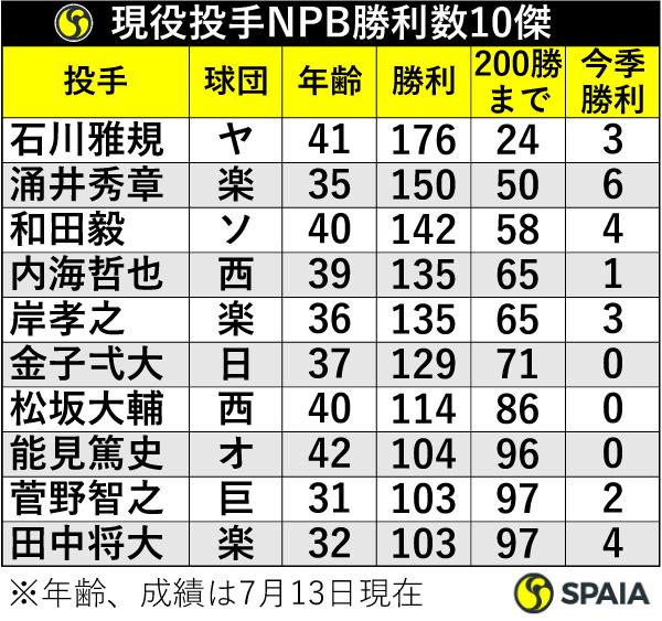 現役投手NPB勝利数10傑