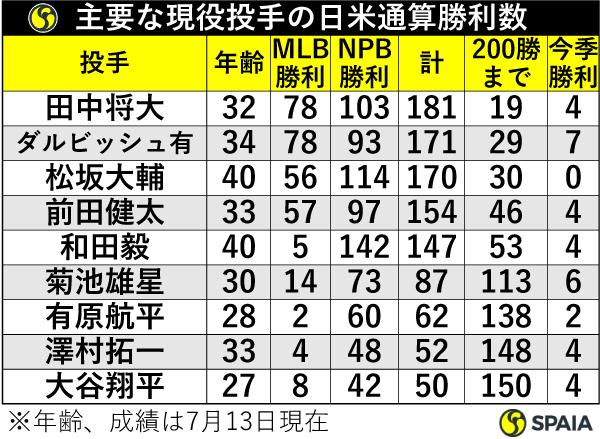 主要な現役投手の日米通算勝利数