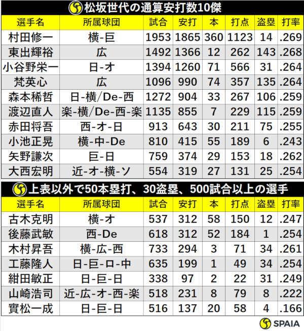 松坂世代の通算安打数10傑