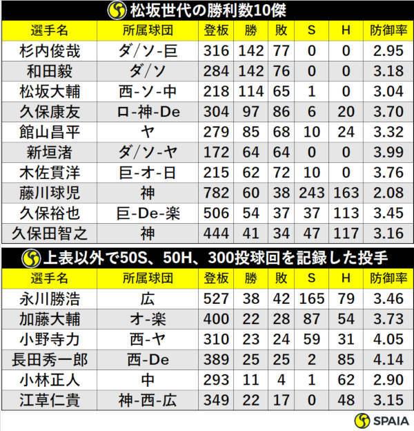 松坂世代の勝利数10傑