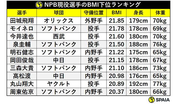 NPB現役選手のBMI下位ランキング