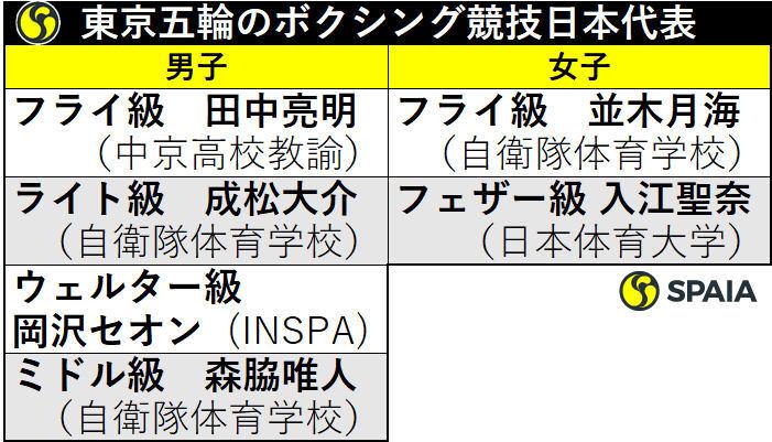 東京五輪のボクシング競技日本代表