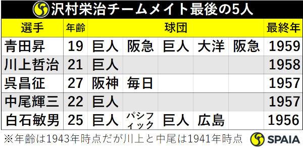 沢村栄治チームメイト最後の5人