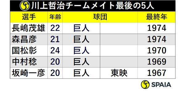 川上哲治チームメイト最後の5人