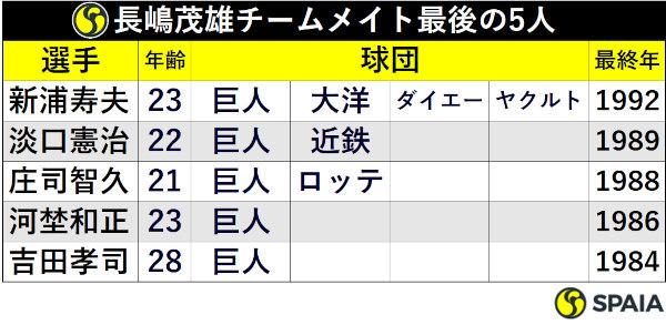 長嶋茂雄チームメイト最後の5人