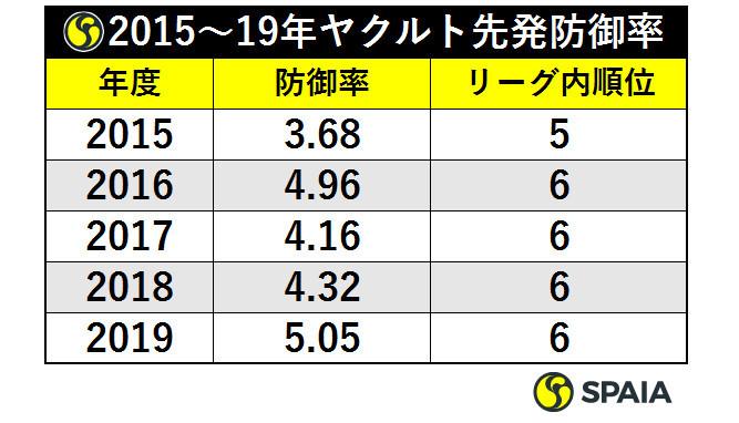 """""""表1_2015~19年ヤクルト先発防御率ⒸSPAIA"""