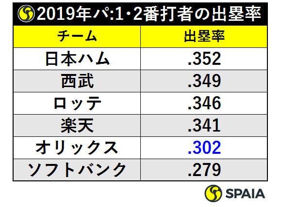 表1_2019年パ:1・2番打者の出塁率ⒸSPAIA