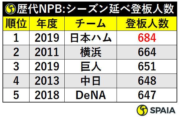 表3_歴代NPB:シーズン延登板人数ⒸSPAIA