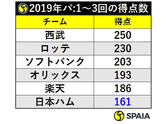 表4_2019年パ:1~3回の得点数ⒸSPAIA