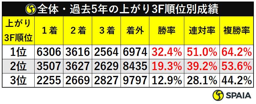 全体・過去5年の上がり3F順位別成績ⒸSPAIA