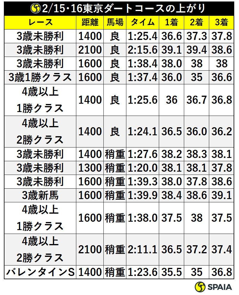 2/15、16東京ダートコースの上がりⒸSPAIA