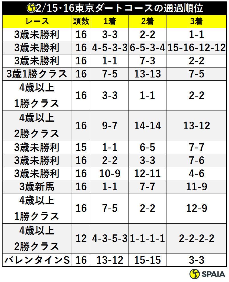 2/15、16東京ダートコースの通過順位ⒸSPAIA