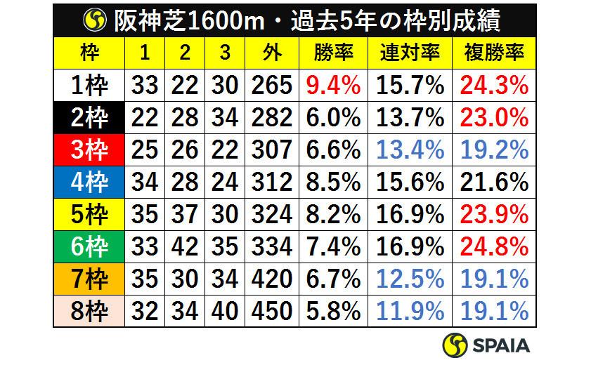 阪神芝1600m・過去5年の枠別成績ⒸSPAIA