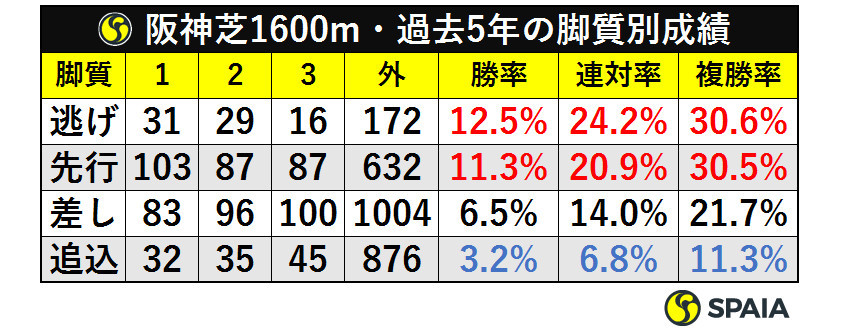 阪神芝1600m・過去5年の脚質別成績ⒸSPAIA