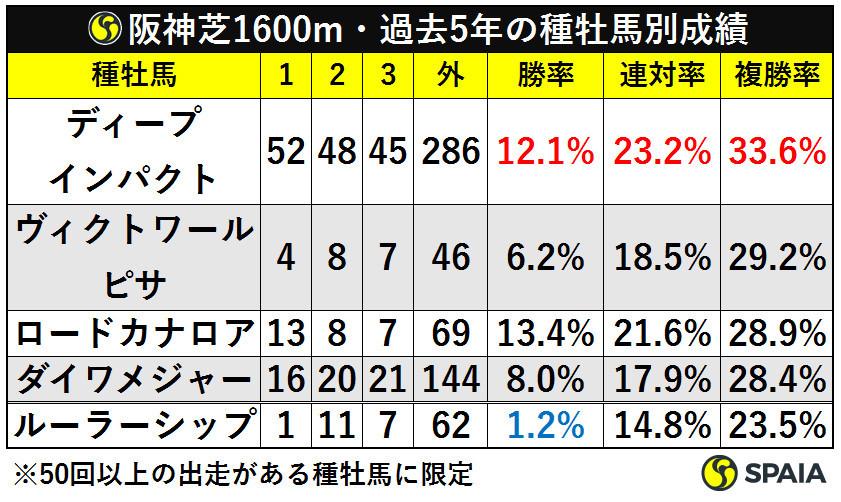 阪神芝1600m・過去5年の種牡馬別成績ⒸSPAIA