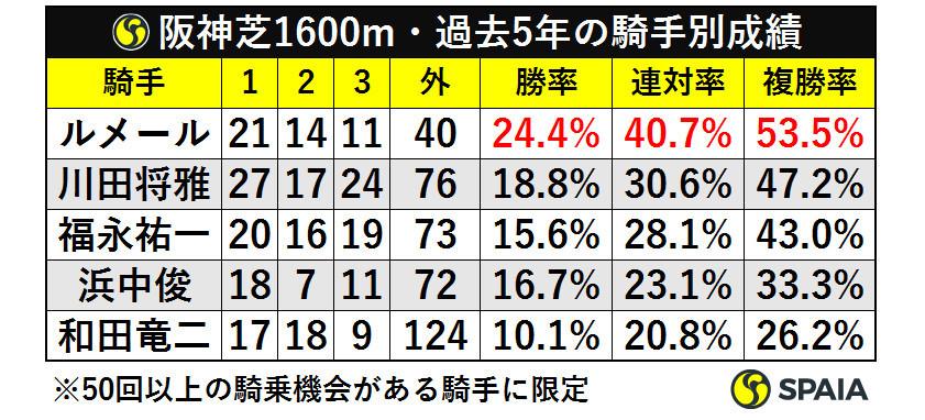 阪神芝1600m・過去5年の騎手別成績ⒸSPAIA