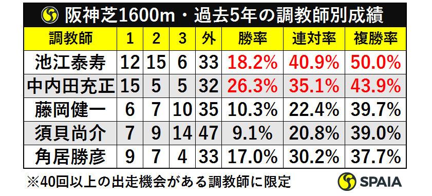 阪神芝1600m・過去5年の調教師別成績ⒸSPAIA