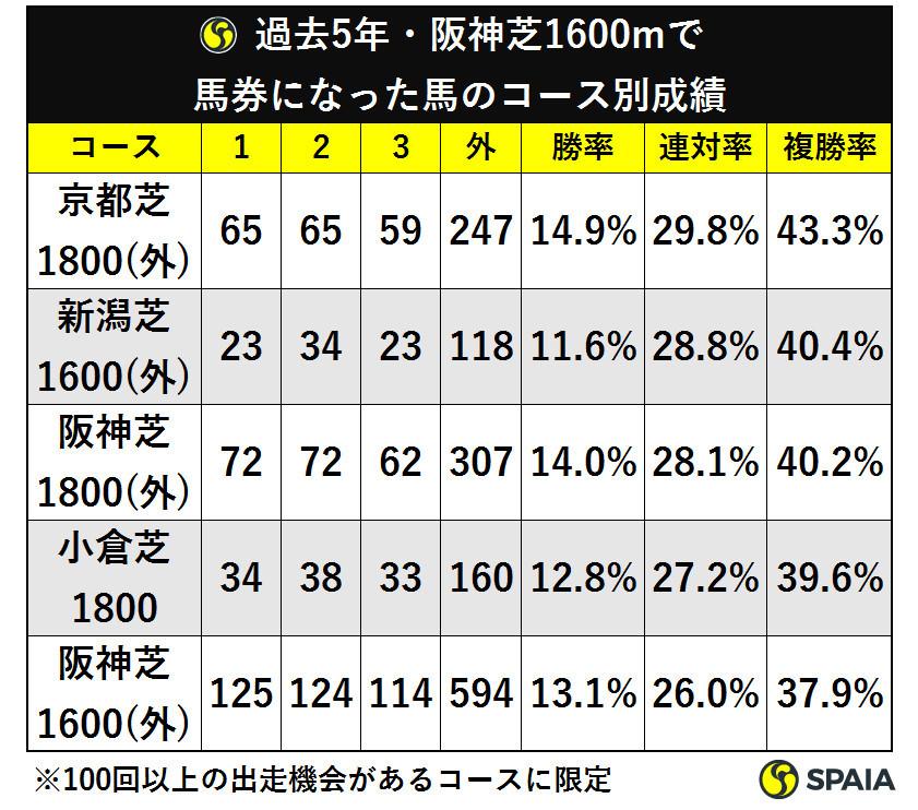 過去5年・阪神芝1600mで馬券になった馬のコース別成績ⒸSPAIA