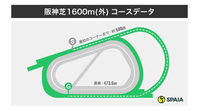 阪神芝1600mインフォグラフィックⒸSPAIA