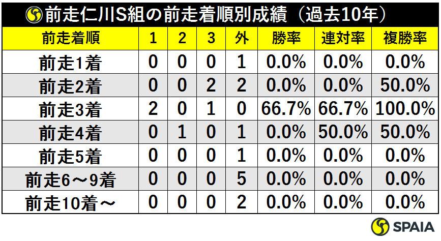 前走仁川S組の前走着順別成績(過去10年)ⒸSPAIA