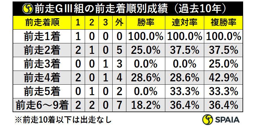前走GⅢ組の前走着順別成績(過去10年)ⒸSPAIA