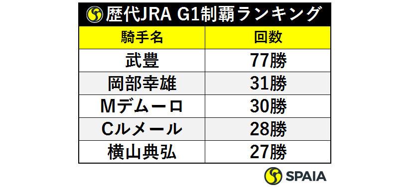 歴代JRA,GⅠ制覇ランキングⒸSPAIA