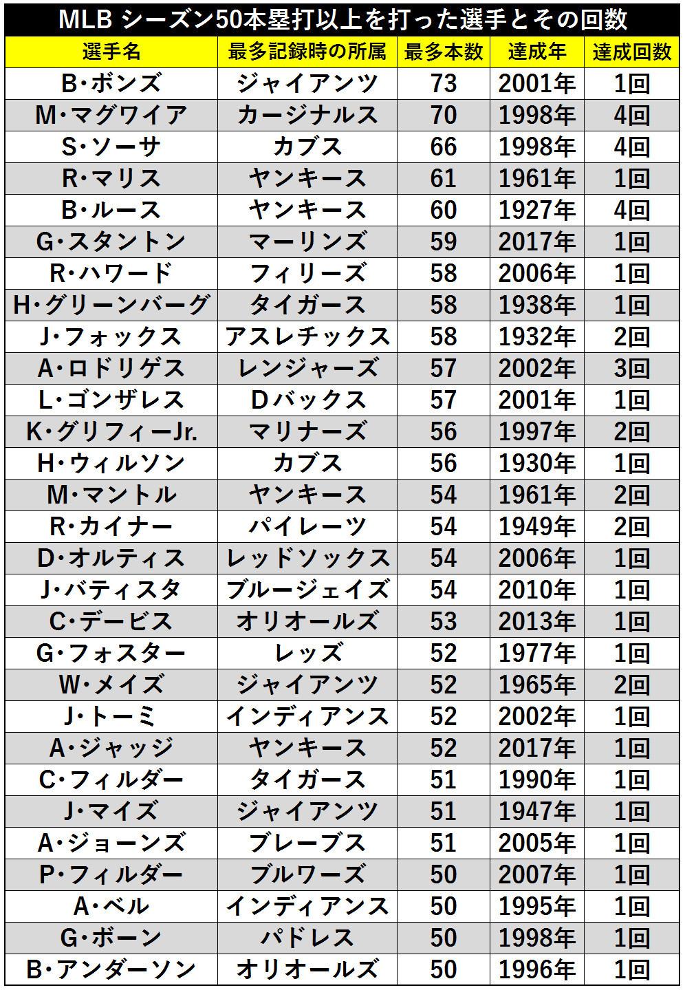 表1_MLB シーズン50本塁打以上を打った選手とその回数ⒸSPAIA