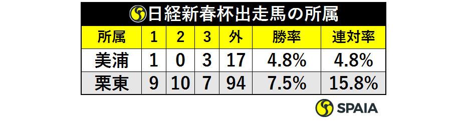 表1_日経新春杯出走馬の所属_ⒸSPAIA