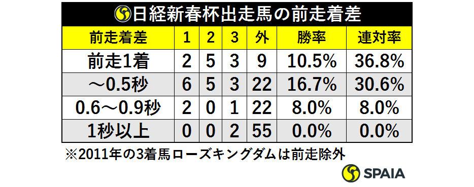 表2_日経新春杯出走馬の前走着差_ⒸSPAIA