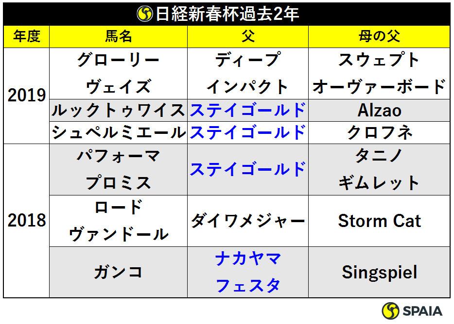 表4_日経新春杯過去2年_ⒸSPAIA