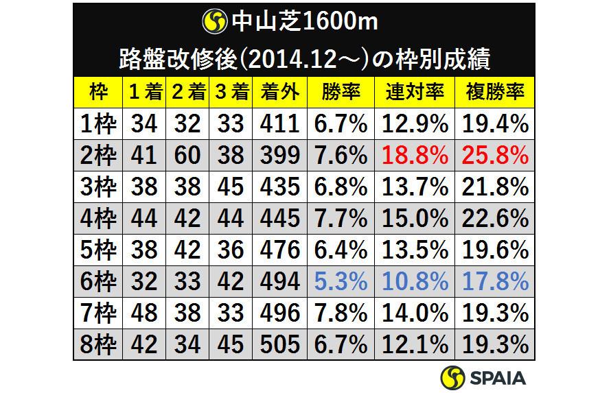 表1_中山芝1600m路盤改修後(2014.12から)の枠別成績ⒸSPAIA